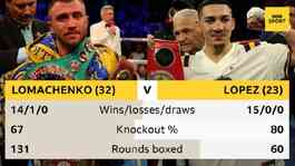 Lomachenko and Lopez will fight behind closed doors in Las Vegas. Credit. BBC.